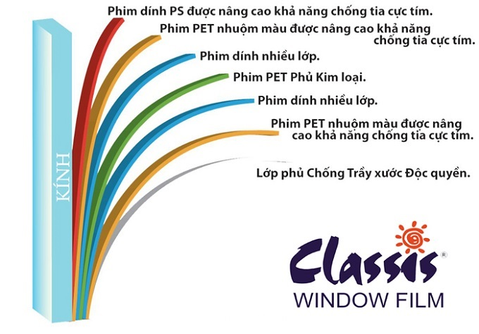chat luong phim cach nhiet classis