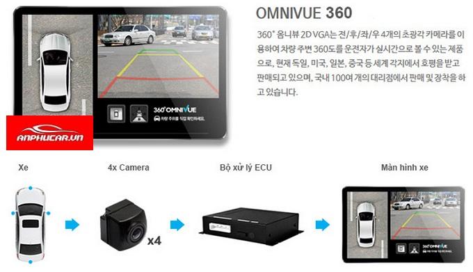 camera 360 omnivue han quoc